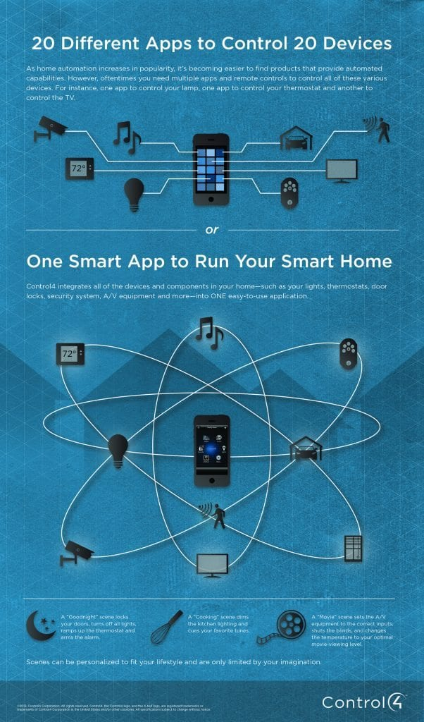 control4 infographic about smart app